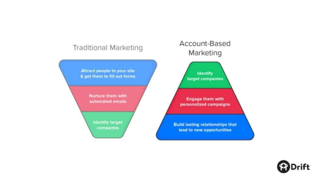 Account Based Marketing Funnel ve Hesap Tabanlı Pazarlama Hunisi