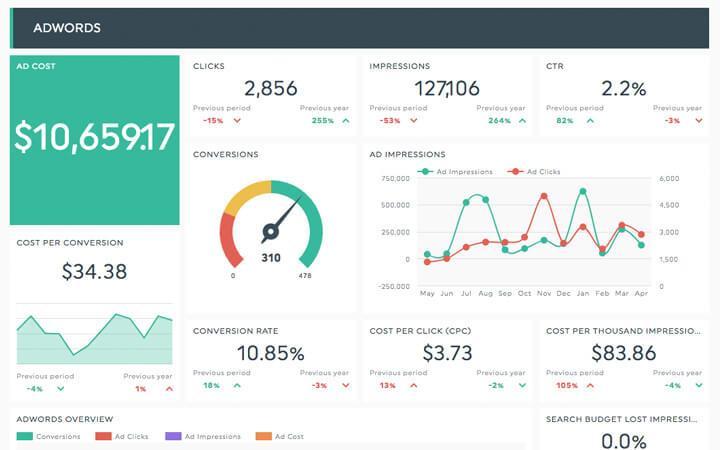 ppc marketing dashboard